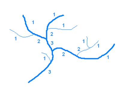 Strahlerova klasifikace